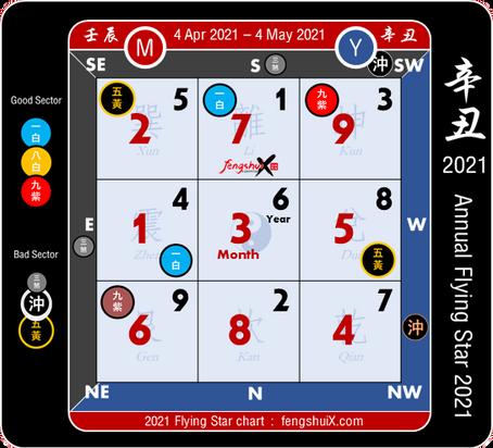 ฮวงจุ้ยดาวเหิน ประจำเดือน เมษายน 64 (ตั้งแต่ 4 เมษายน - 4 พฤษภาคม 2564)