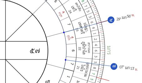 ดาวพฤหัส(5) ถอยมาเจอ ดาวเสาร์(7) ที่ราศีมกร หรือราศีมังกร