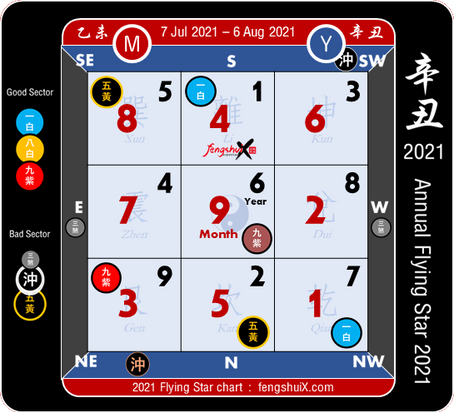 เทคนิคกระตุ้นโชคฮวงจุ้ยประจำเดือนกรกฎาคม 2564