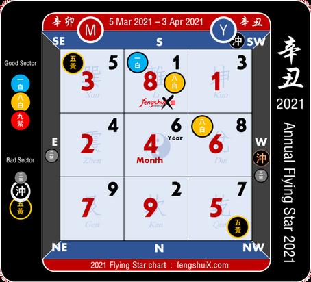 ผังฮวงจุ้ยดาวเหิน ประจำเดือน มี.ค. 2564 (5 มี.ค. - 3 เม.ย. 2564)