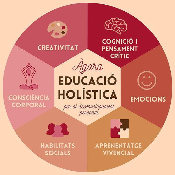 Educació holística Àgora