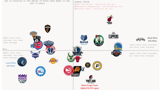Who were the Most and Least Efficient Spenders of the last NBA Decade