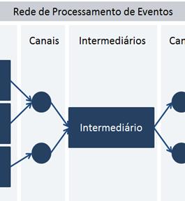 EDA - Arquitetura Orientada a Eventos