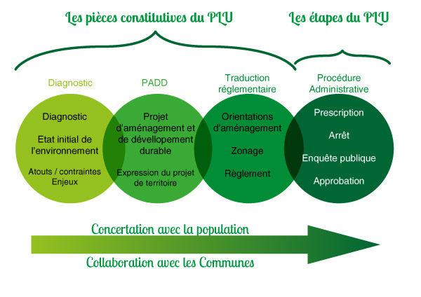 Pièces constitutives du PLU