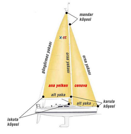 yelkennin-kisimlari.jpg