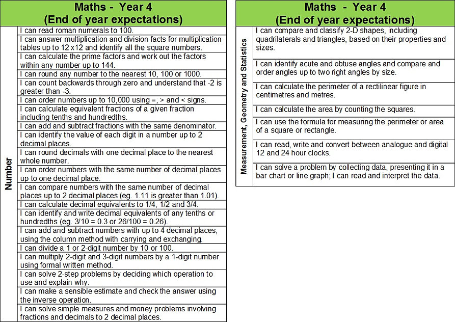 roegreenjuniorschool | Year 4 Maths Curriculum Objectives