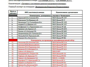 Квалификационный отборVII Открытого чемпионата профессионального мастерства города Москвы «Московск