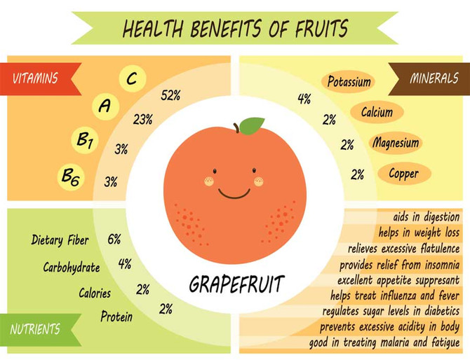 Nutritional Value and Health Benefits of Grapefruit