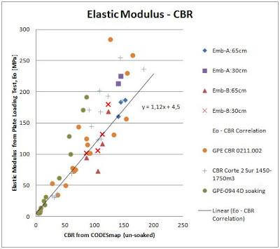 Elastic modulus vs CBR