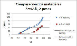 Comparación dos materiales