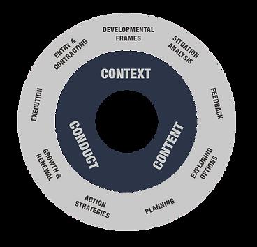 diagram-leadership-coaching-443x400 копи