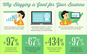 blogging Stats for your business or entrepreneurs