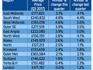 London House Prices Fall