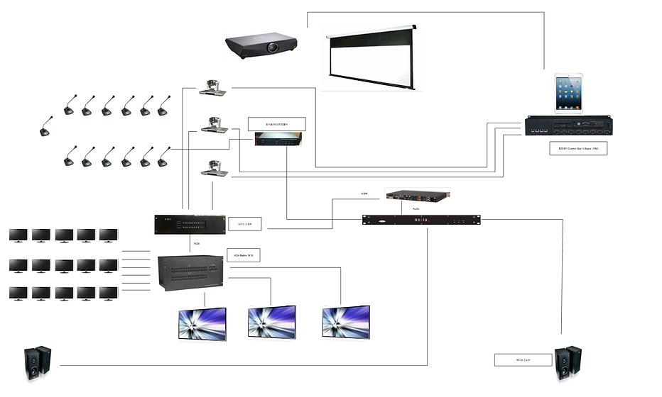 발언자추적시스템, 통합음향시스템을 갖춘 화상회의실