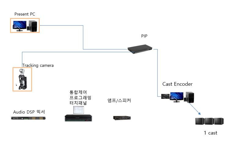 인터넷방송시스템1cast.JPG