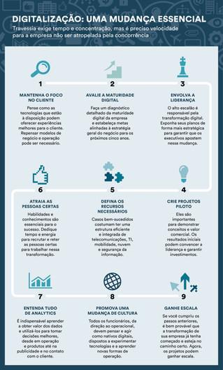 9 passos para sua empresa entrar no mundo digital