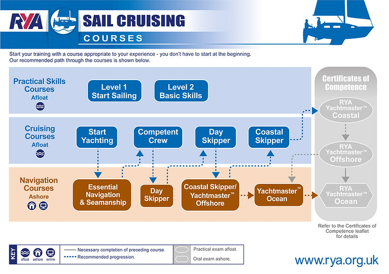 Cruising-Scheme-RYA1.jpg