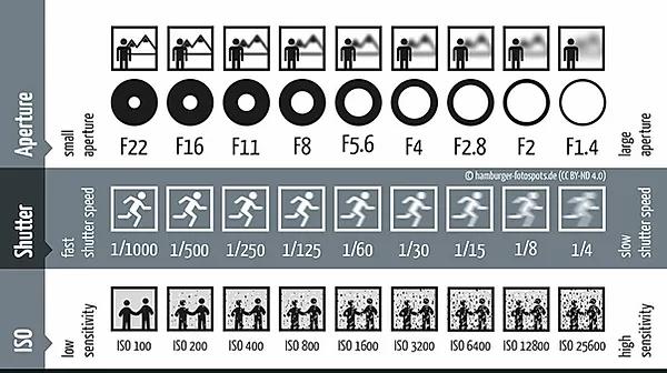 Exposure Chart.webp