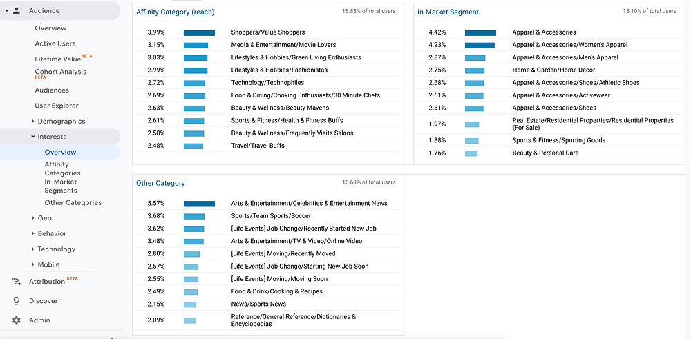 Google Analytics Audience Interests Overview