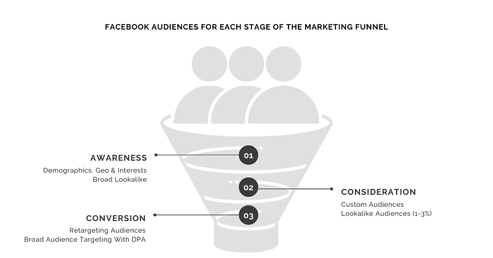 Marketing Funnel With The Best Audience Types For Each Stage