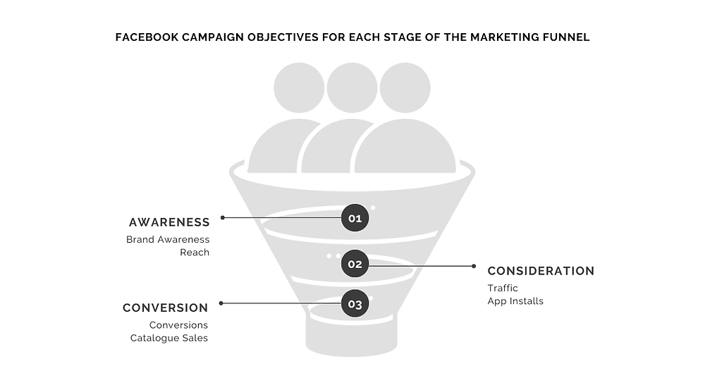 Facebook Campaign Objectives for Each Stage of the Marketing Funnel (eCommerce Websites)