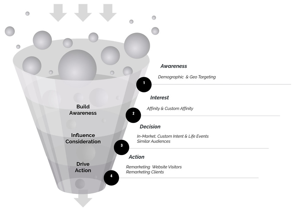 Audiences for each stage of the conversion funnel
