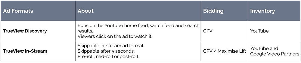 Video ad formats for consideration