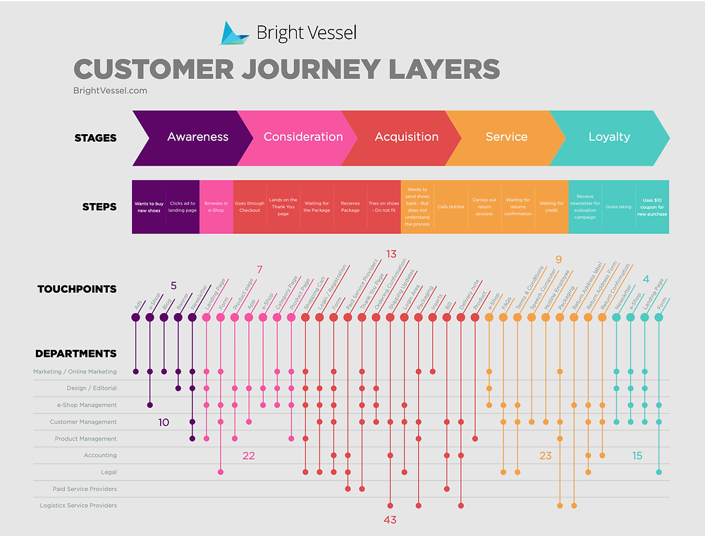 Customer Journey Map by Bright Vessel