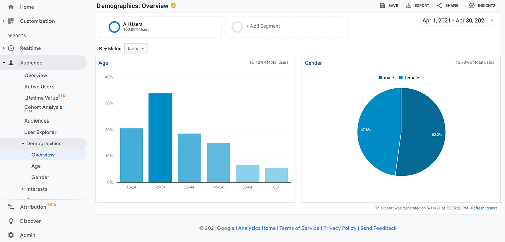 Google Analytics Audience Demographics Overview