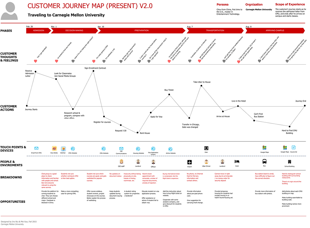 customer journey map by Iris Tong Wu