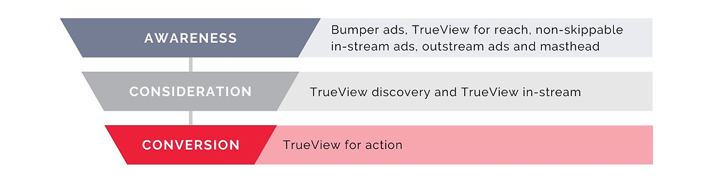 YouTube ads formats for each stage of the marketing marketing funnel