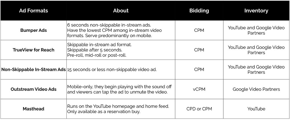 Video ad formats for brand awareness