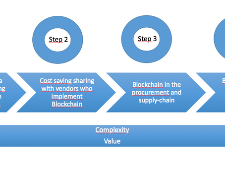 Procurement managers : grab the opportunity of Blockchain