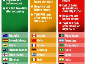 Madeira na lista verde do Reino Unido a partir de quarta-feira, diz o The Sun