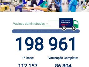 Região chega às 200 mil vacinas neste 24 de junho