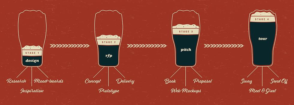 Craft Beer Alliance Nicholas Nelson Branding Marketing Design