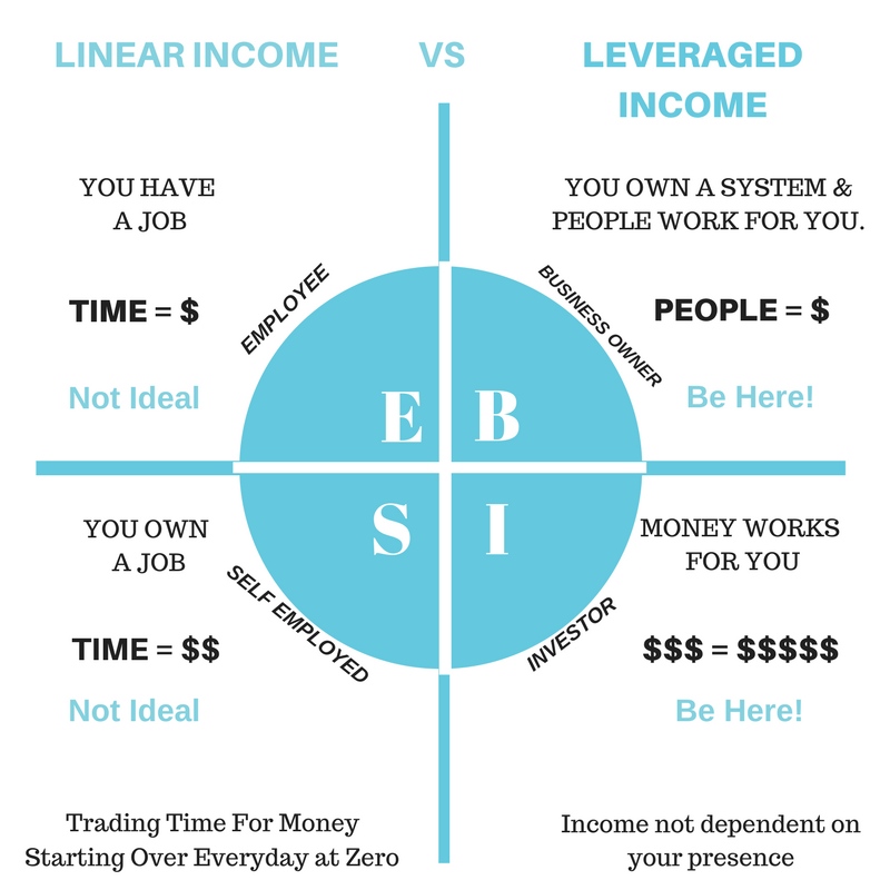 cashflow quadrant in network marketing