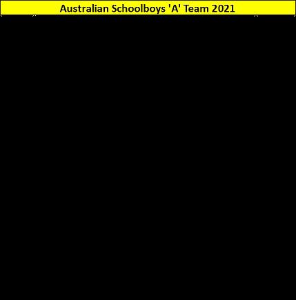 Aust Schools A Team.png