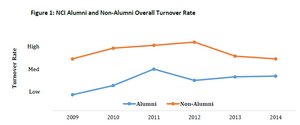 Turnover Trend