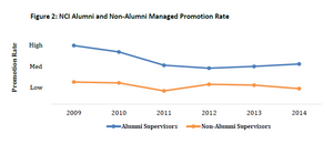 Managed Promotion Rate Trend
