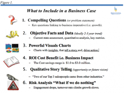 What to Include in  a Business Case