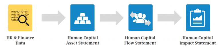 Human Capital Financial Statement