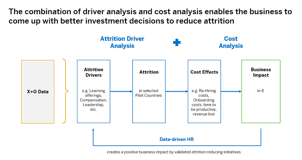 The combination of driver analysis and cost analysis enables the business to come up with better investment decisions to reduce attrition