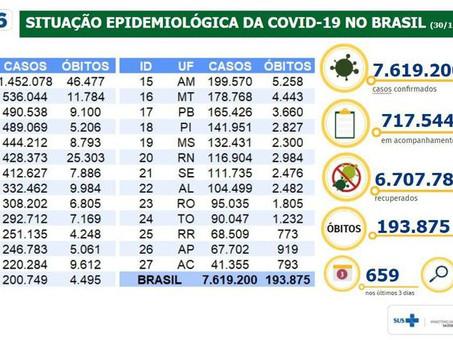 Covid-19: Brasil tem 193,8 mil mortes e 7,61 milhões de casos