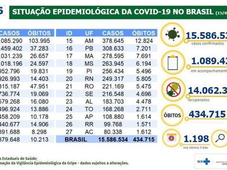 Covid-19: país tem 15,5 milhões de casos acumulados e 434,7 mil mortes