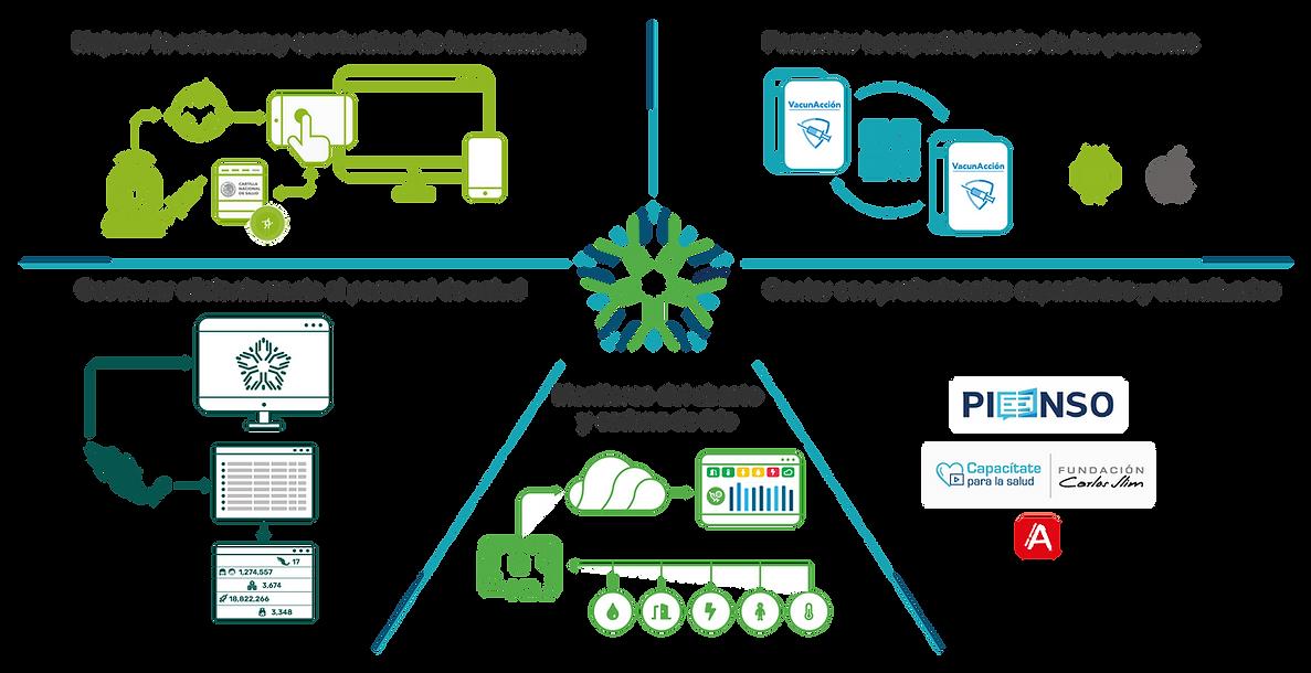 Plataforma_PIAV_Presentación.png