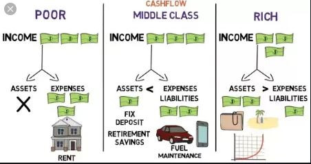 Poor vs Middle Class vs Rich People