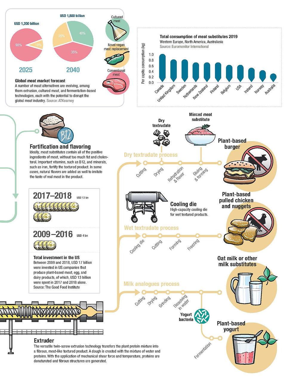 Infografik Buehler Group 3