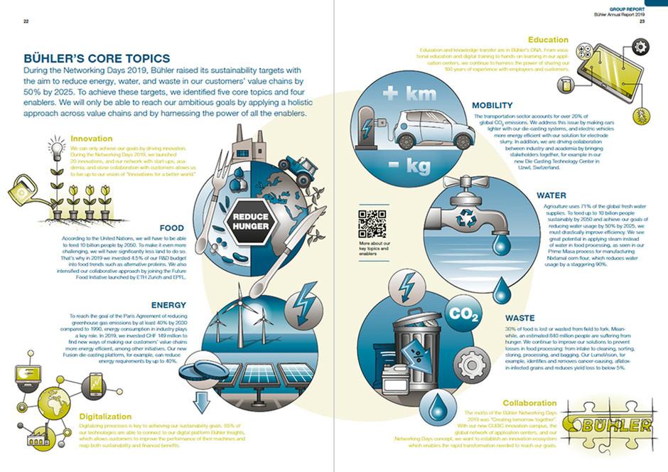 Infografik Bühler Core Topics