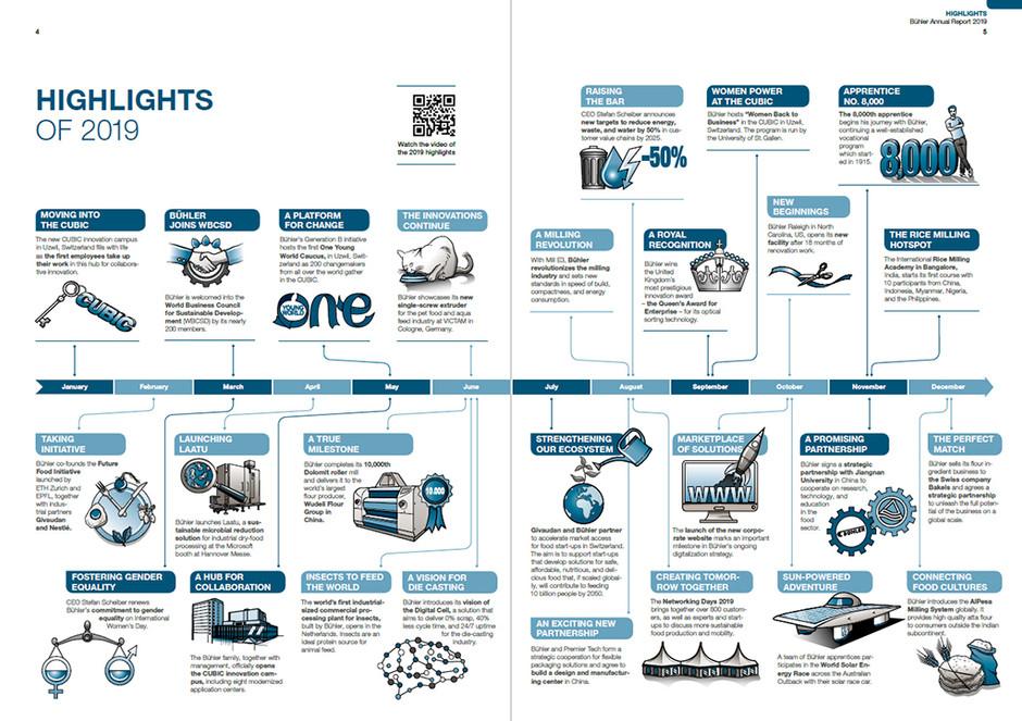 Infografik Bühler Highlights